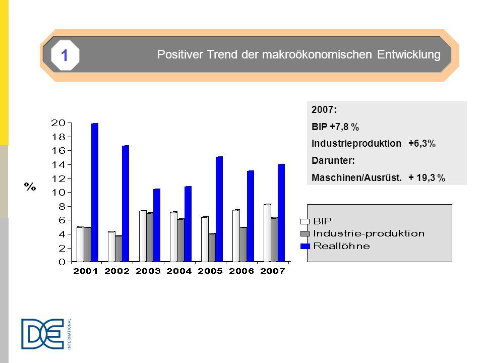 2007: BIP +7,8 % Industrieproduktion +6,3% Darunter: Maschinen/Ausrüst.+ 19,3 % Positiver Trend der makroökonomischen Entwicklung 1