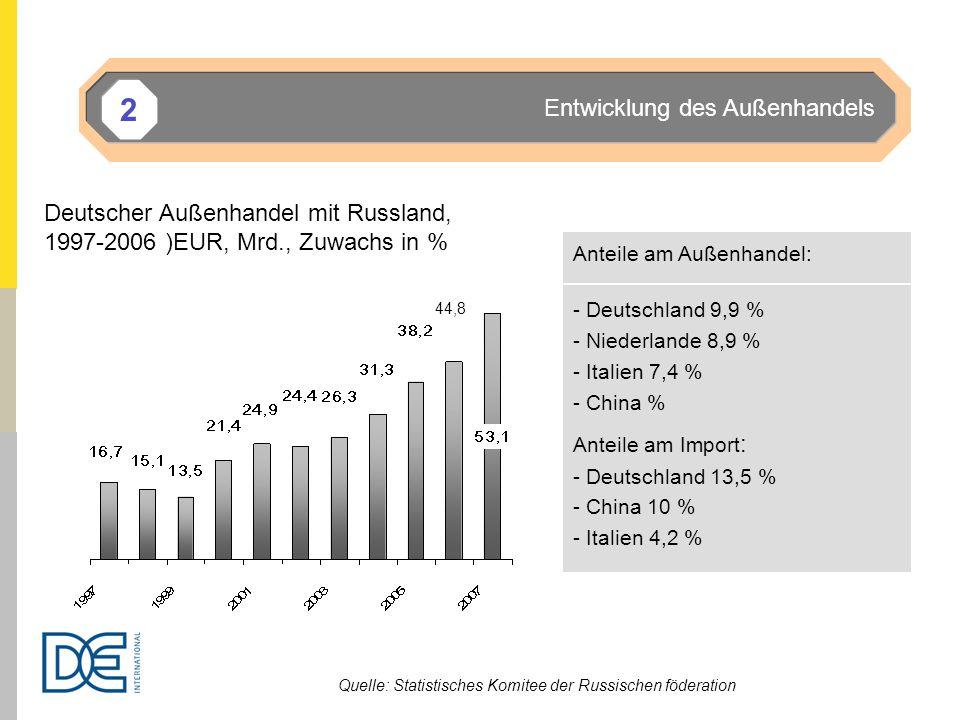 Anteile am Außenhandel: - Deutschland 9,9 % - Niederlande 8,9 % - Italien 7,4 % - China % Anteile am Import : - Deutschland 13,5 % - China 10 % - Ital