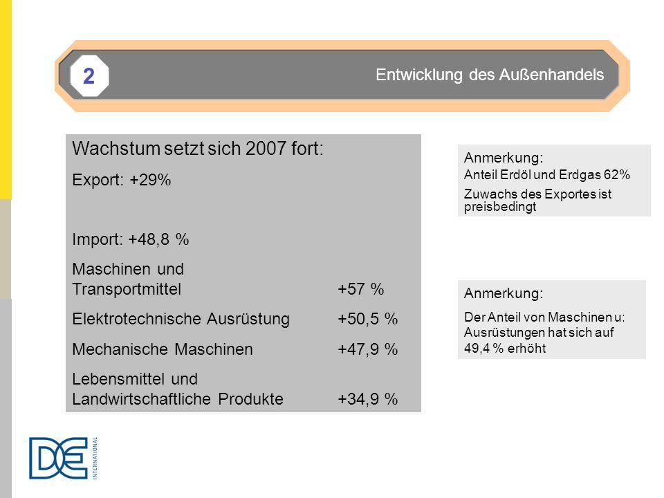 2 Wachstum setzt sich 2007 fort: Export: +29% Import: +48,8 % Maschinen und Transportmittel +57 % Elektrotechnische Ausrüstung+50,5 % Mechanische Masc