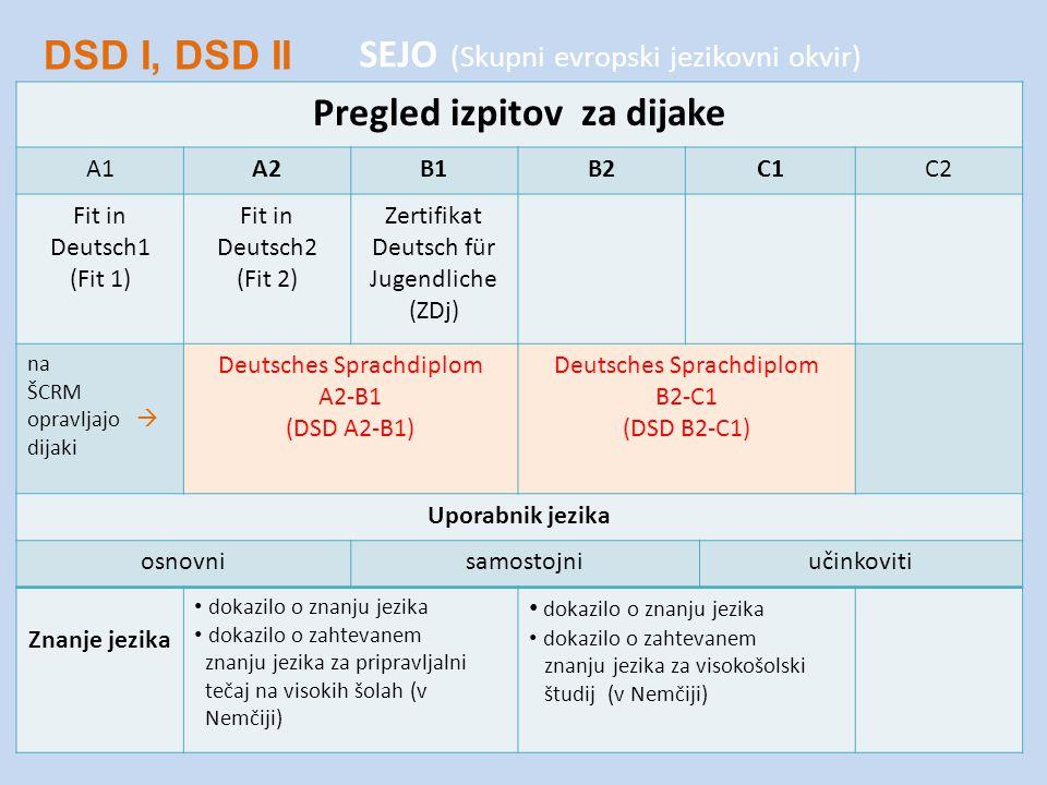 SEJO (Skupni evropski jezikovni okvir) Pregled izpitov za dijake A1A2B1B2C1C2 Fit in Deutsch1 (Fit 1) Fit in Deutsch2 (Fit 2) Zertifikat Deutsch für Jugendliche (ZDj) na ŠCRM opravljajo  dijaki Deutsches Sprachdiplom A2-B1 (DSD A2-B1) Deutsches Sprachdiplom B2-C1 (DSD B2-C1) Uporabnik jezika osnovnisamostojniučinkoviti Znanje jezika dokazilo o znanju jezika dokazilo o zahtevanem znanju jezika za pripravljalni tečaj na visokih šolah (v Nemčiji) dokazilo o znanju jezika dokazilo o zahtevanem znanju jezika za visokošolski študij (v Nemčiji) DSD I, DSD II