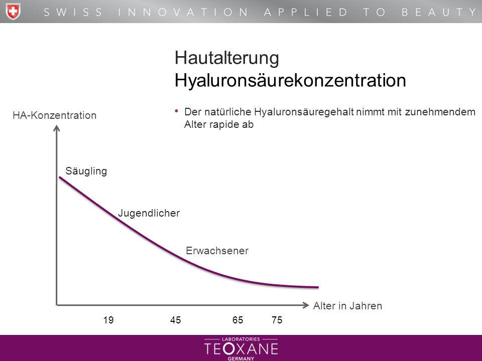 T H E B E S T O F H Y A L U R O N I C A C I D Hautalterung Hyaluronsäurekonzentration Der natürliche Hyaluronsäuregehalt nimmt mit zunehmendem Alter r