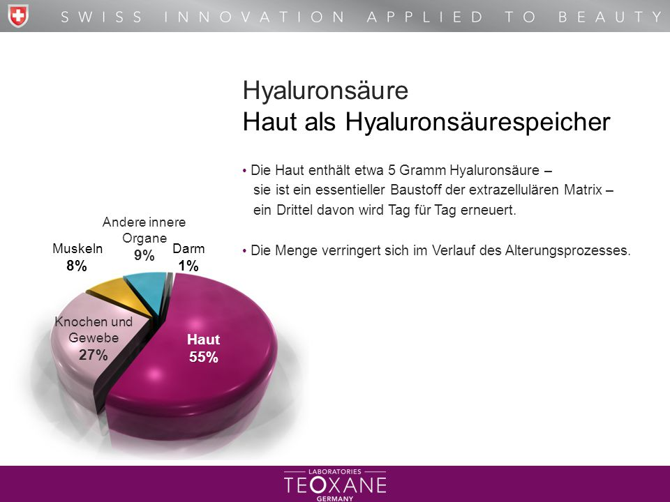 T H E B E S T O F H Y A L U R O N I C A C I D Hyaluronsäure Haut als Hyaluronsäurespeicher Die Haut enthält etwa 5 Gramm Hyaluronsäure – sie ist ein e