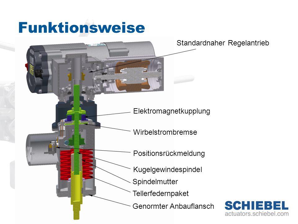 Funktionsweise Standardnaher Regelantrieb Elektromagnetkupplung Wirbelstrombremse Kugelgewindespindel Spindelmutter Tellerfedernpaket Positionsrückmel