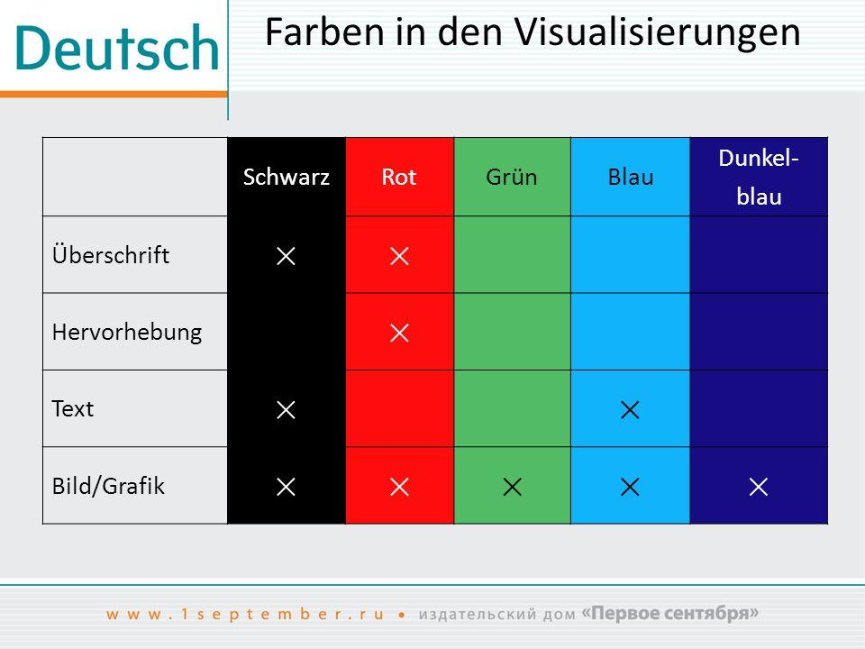 Farben in den Visualisierungen SchwarzRotGrünBlau Dunkel- blau Überschrift ×× Hervorhebung × Text ×× Bild/Grafik ×××××