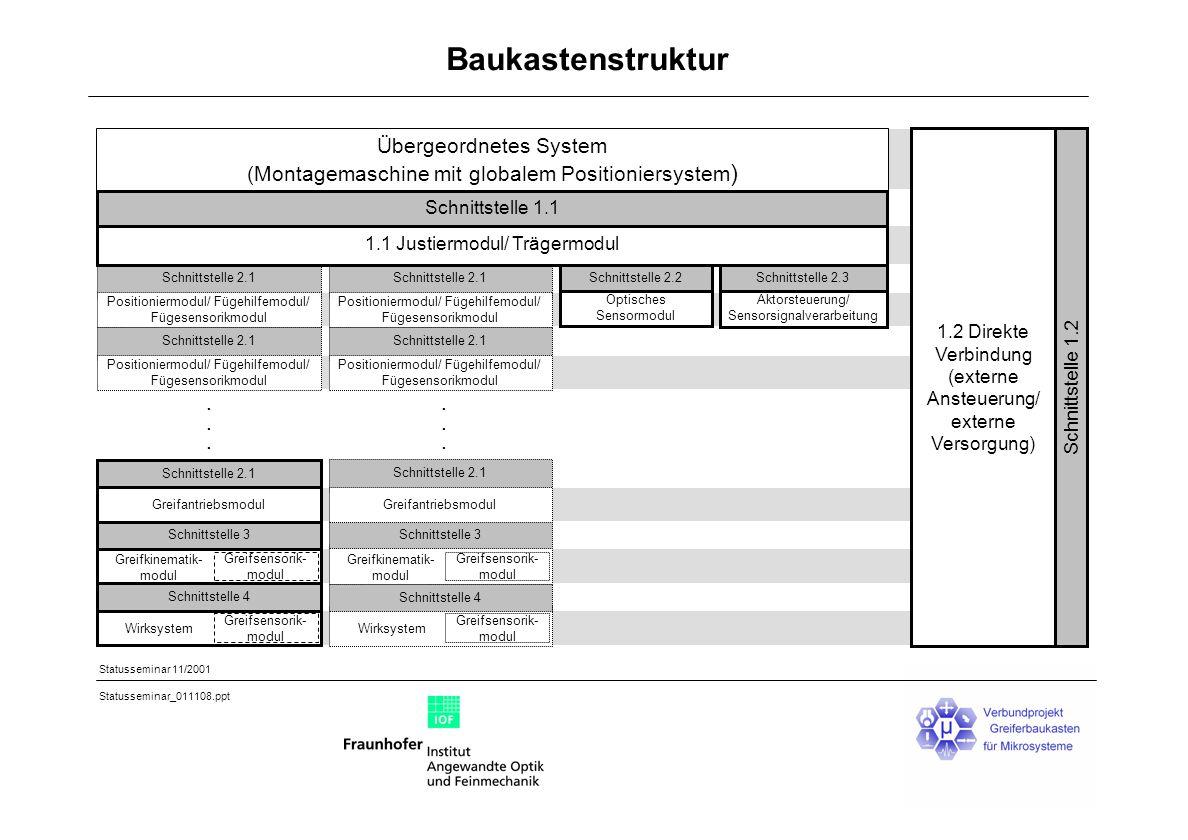 Statusseminar 11/2001 Statusseminar_011108.ppt Baukastenstruktur Übergeordnetes System (Montagemaschine mit globalem Positioniersystem ) Schnittstelle 2.2 Optisches Sensormodul 1.2 Direkte Verbindung (externe Ansteuerung/ externe Versorgung) Schnittstelle 1.2......