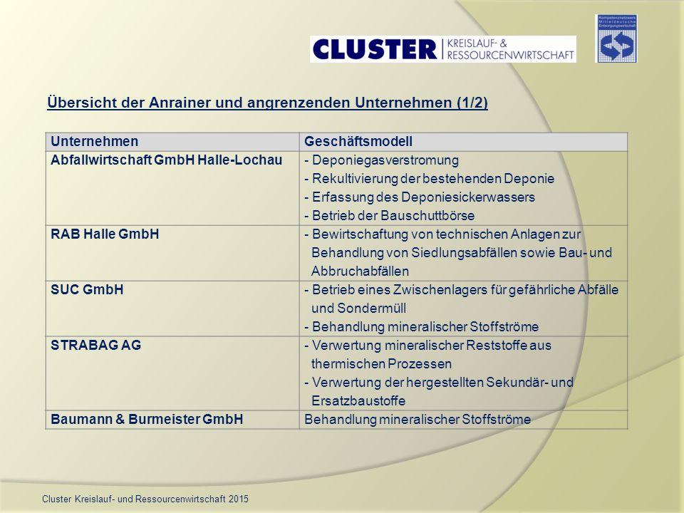 Cluster Kreislauf- und Ressourcenwirtschaft 2015 UnternehmenGeschäftsmodell Abfallwirtschaft GmbH Halle-Lochau - Deponiegasverstromung - Rekultivierun