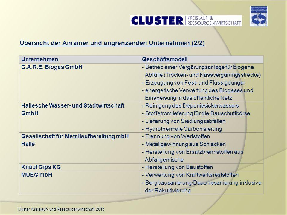 Cluster Kreislauf- und Ressourcenwirtschaft 2015 Übersicht der Anrainer und angrenzenden Unternehmen (2/2) UnternehmenGeschäftsmodell C.A.R.E. Biogas