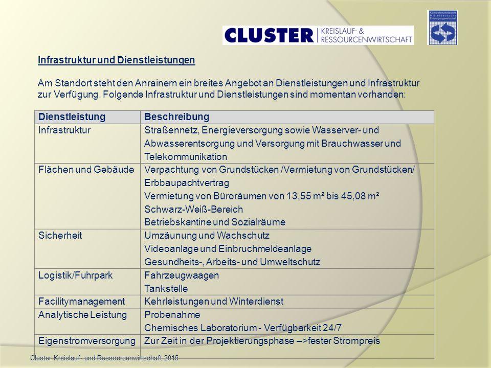 Cluster Kreislauf- und Ressourcenwirtschaft 2015 DienstleistungBeschreibung Infrastruktur Straßennetz, Energieversorgung sowie Wasserver- und Abwasser