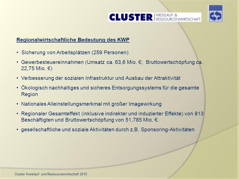 Cluster Kreislauf- und Ressourcenwirtschaft 2015 Regionalwirtschaftliche Bedeutung des KWP Sicherung von Arbeitsplätzen (259 Personen) Gewerbesteuerei