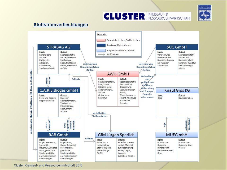 Cluster Kreislauf- und Ressourcenwirtschaft 2015 Stoffstromverflechtungen