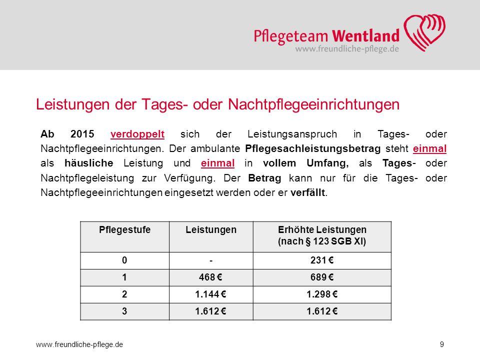 Leistungen der Tages- oder Nachtpflegeeinrichtungen www.freundliche-pflege.de9 Ab 2015 verdoppelt sich der Leistungsanspruch in Tages- oder Nachtpfleg