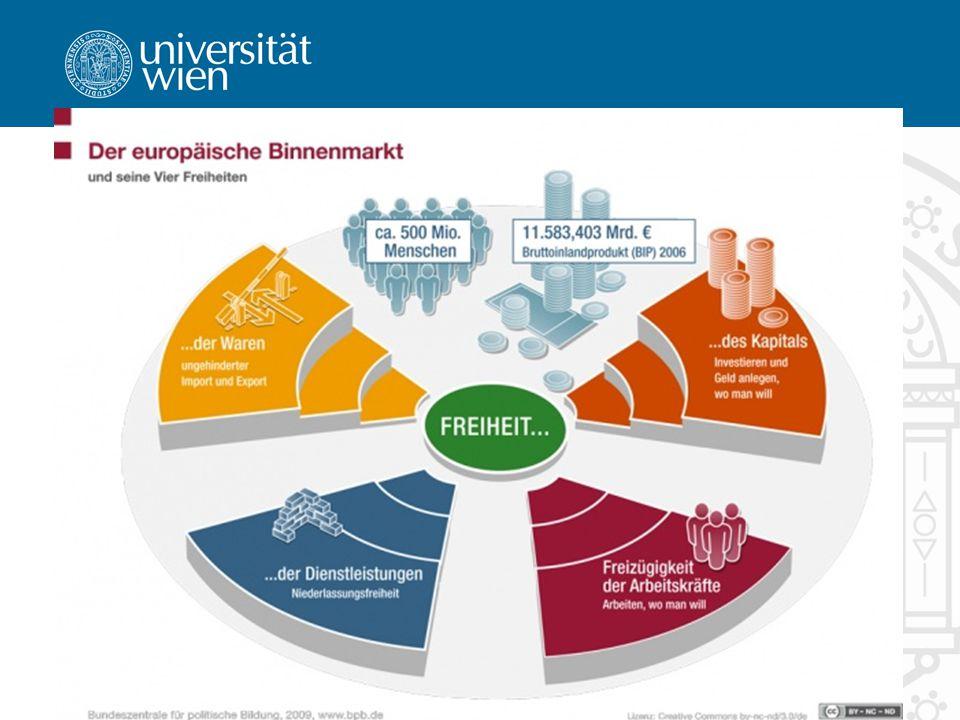 7 Grundfreiheiten Herzstück des Binnenmarkts Unmittelbare Wirkung Schema: 1.Anwendungsbereich 2.Beschränkung 3.Rechtfertigung
