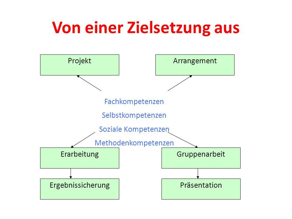 Von einer Zielsetzung aus Fachkompetenzen Selbstkompetenzen Soziale Kompetenzen Methodenkompetenzen ProjektArrangement ErarbeitungGruppenarbeit Ergebn