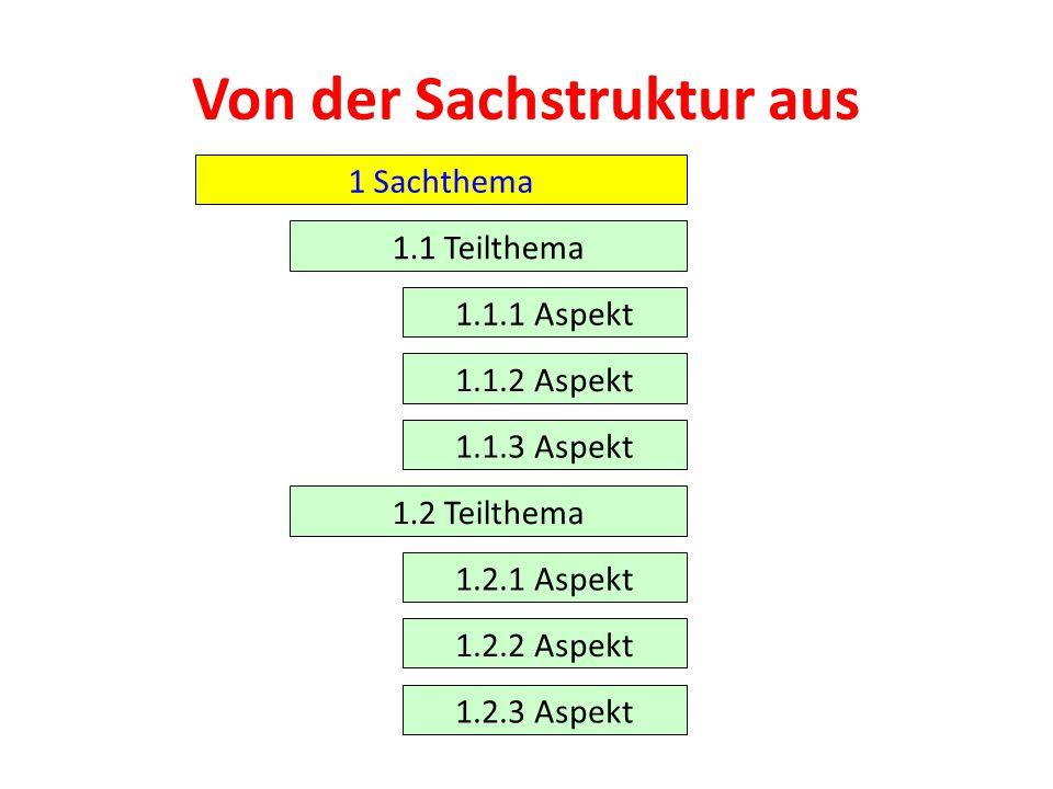 Von der Sachstruktur aus 1 Sachthema 1.1 Teilthema 1.1.1 Aspekt 1.1.2 Aspekt 1.1.3 Aspekt 1.2 Teilthema 1.2.1 Aspekt 1.2.2 Aspekt 1.2.3 Aspekt