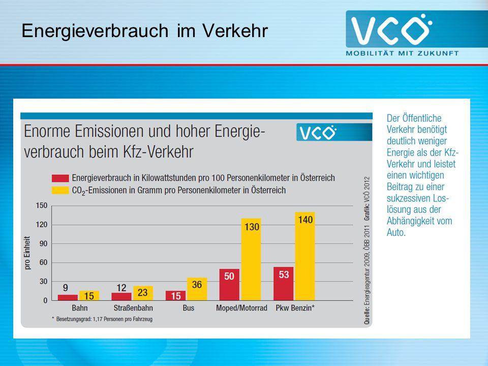Verkehr und Ölabhängigkeit Österreichs Verkehr ist zu 91 % abhängig von Erdöl.