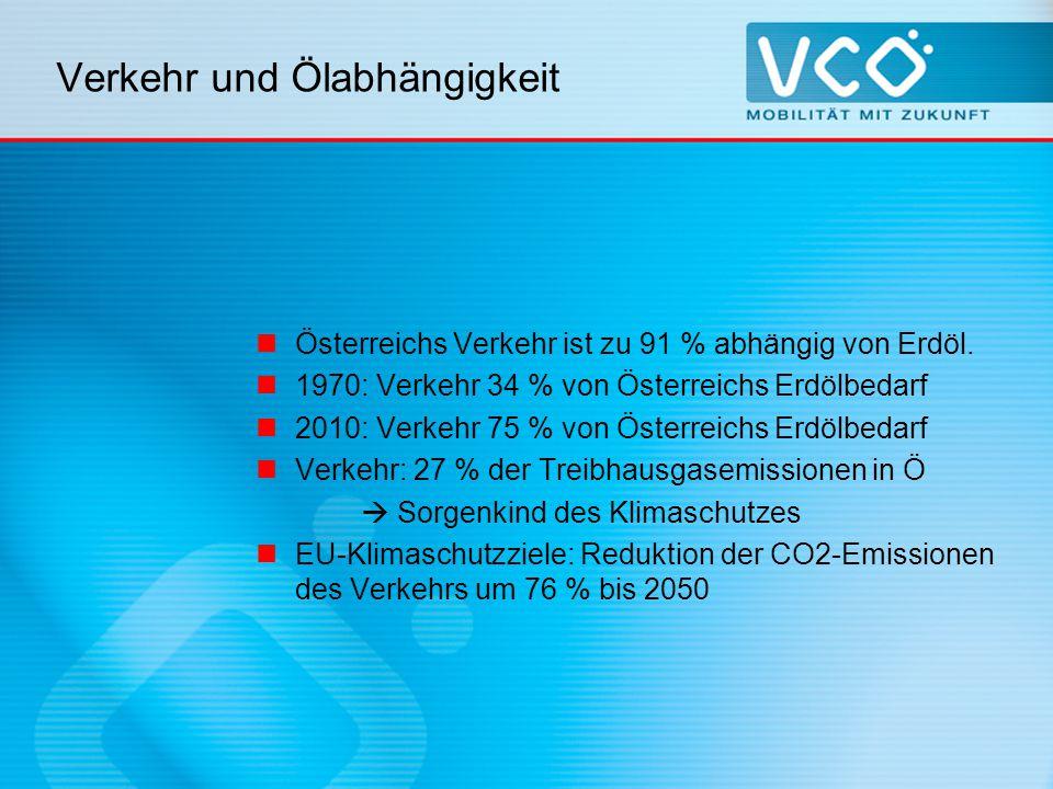 VCÖ – Mobilität mit Zukunft Kontakt: E: ulla.rasmussen@vcoe.at T: 01 / 893 26 97 W: www.vcoe.at