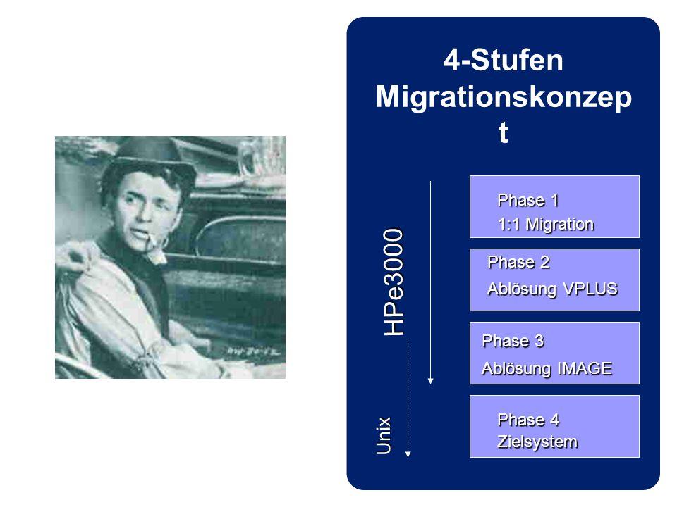 4-Stufen Migrationskonzep t Phase 1 1:1 Migration Phase 2 Ablösung VPLUS Phase 3 Ablösung IMAGE Phase 4 Zielsystem Unix HPe3000