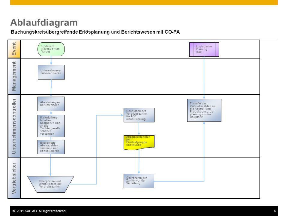 ©2011 SAP AG. All rights reserved.4 Ablaufdiagram Buchungskreisübergreifende Erlösplanung und Berichtswesen mit CO-PA Unternehmenscontroller Vertriebs