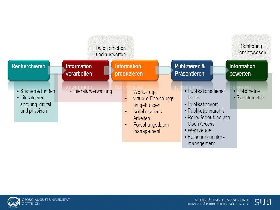  Teaching in networks  Publishing in networks  Reporte, Analysen, Metriken  Verlagsvereinbarungen NJP, PLOS, BMC, Copernicus etc.