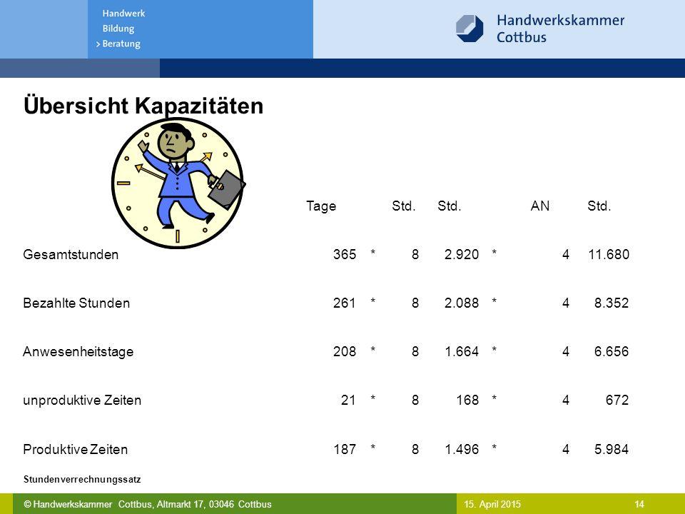 © Handwerkskammer Cottbus, Altmarkt 17, 03046 Cottbus 14 Stundenverrechnungssatz 15. April 2015 Übersicht Kapazitäten TageStd. ANStd. Gesamtstunden365