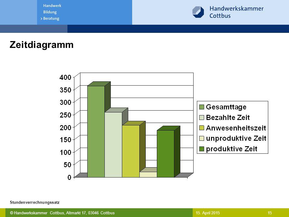 © Handwerkskammer Cottbus, Altmarkt 17, 03046 Cottbus 15 Stundenverrechnungssatz 15. April 2015 Zeitdiagramm