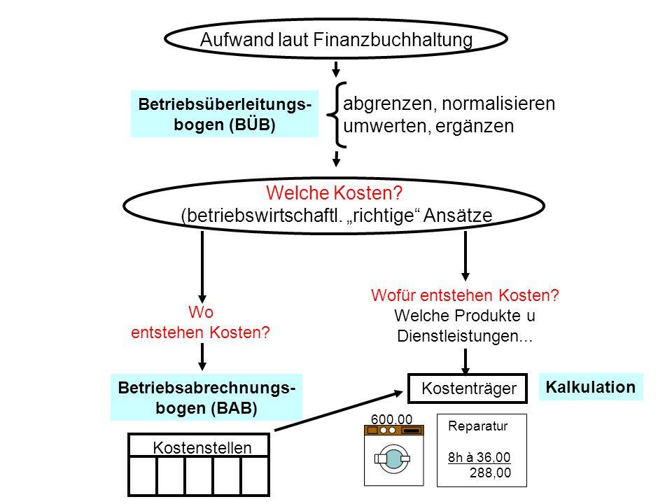 Aufwand laut Finanzbuchhaltung abgrenzen, normalisieren umwerten, ergänzen Betriebsüberleitungs- bogen (BÜB) Welche Kosten.