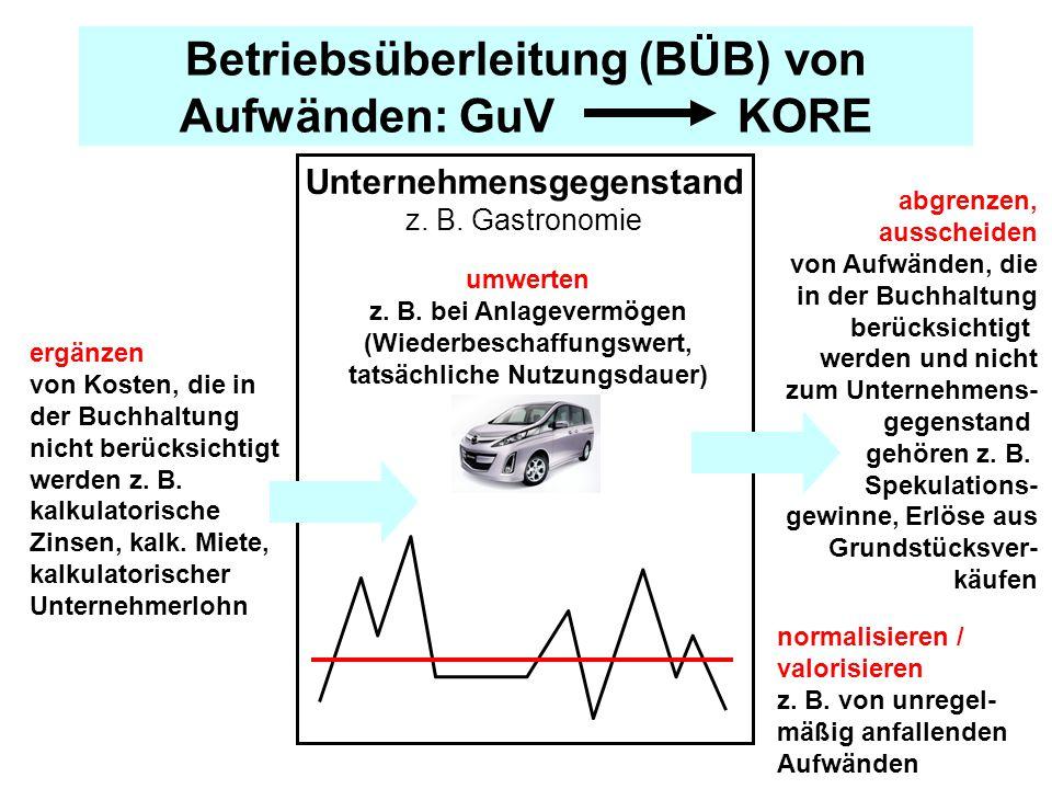 Betriebsüberleitung (BÜB) von Aufwänden: GuV KORE Unternehmensgegenstand z.