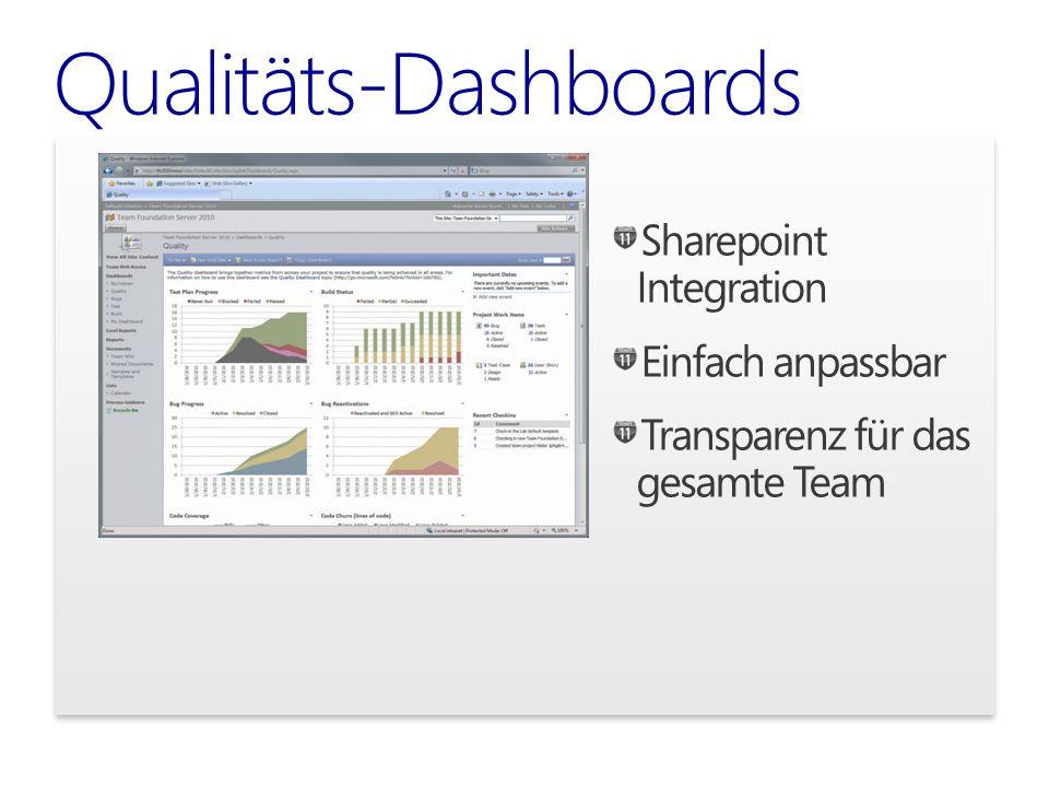Qualitäts-Dashboards Sharepoint Integration Einfach anpassbar Transparenz für das gesamte Team