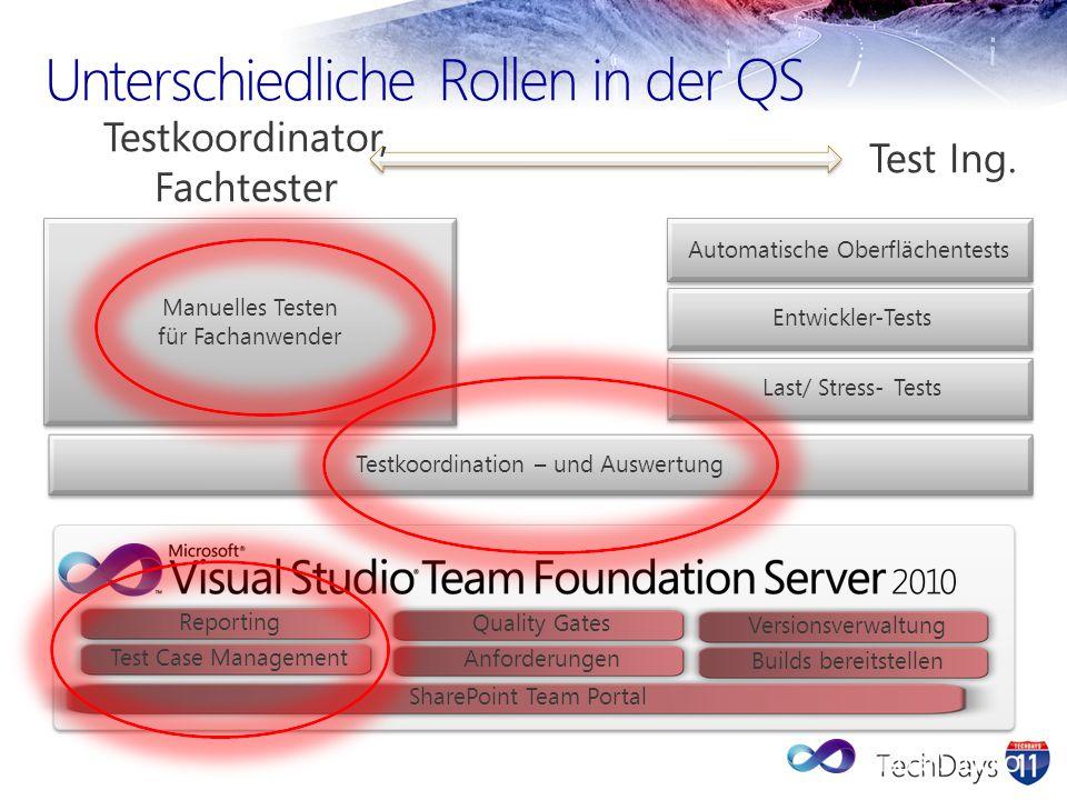 Unterschiedliche Rollen in der QS Automatische Oberflächentests Entwickler-Tests Last/ Stress- Tests Manuelles Testen für Fachanwender Manuelles Teste