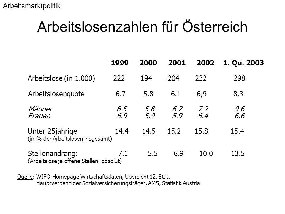 Arbeitslosenzahlen für Österreich 1999 2000 2001 2002 1. Qu. 2003 Arbeitslose (in 1.000) 222 194 204 232 298 Arbeitslosenquote 6.7 5.8 6.1 6,9 8.3 Män