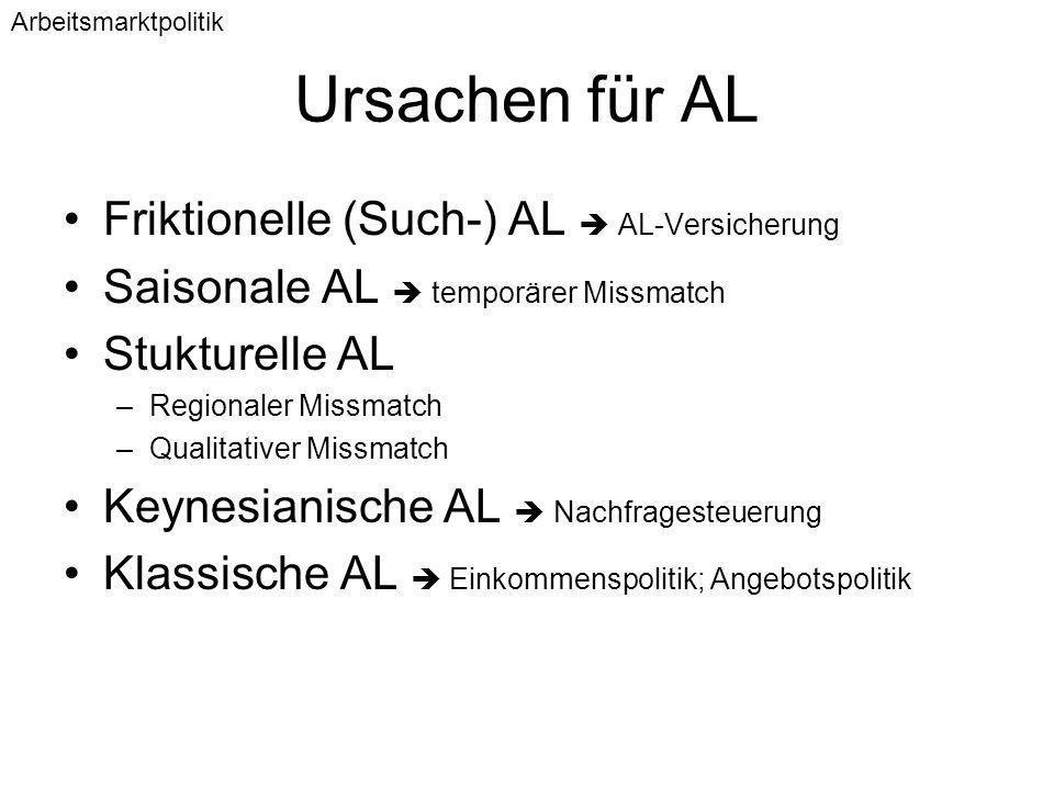 Ursachen für AL Friktionelle (Such-) AL  AL-Versicherung Saisonale AL  temporärer Missmatch Stukturelle AL –Regionaler Missmatch –Qualitativer Missm