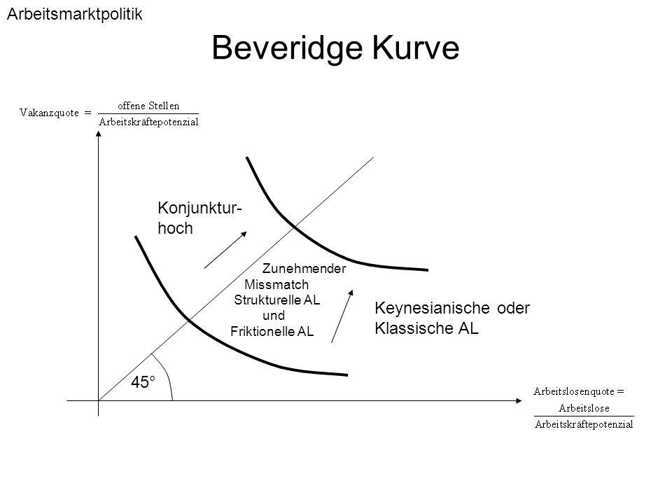 Beveridge Kurve 45° Konjunktur- hoch Keynesianische oder Klassische AL Zunehmender Missmatch Strukturelle AL und Friktionelle AL Arbeitsmarktpolitik