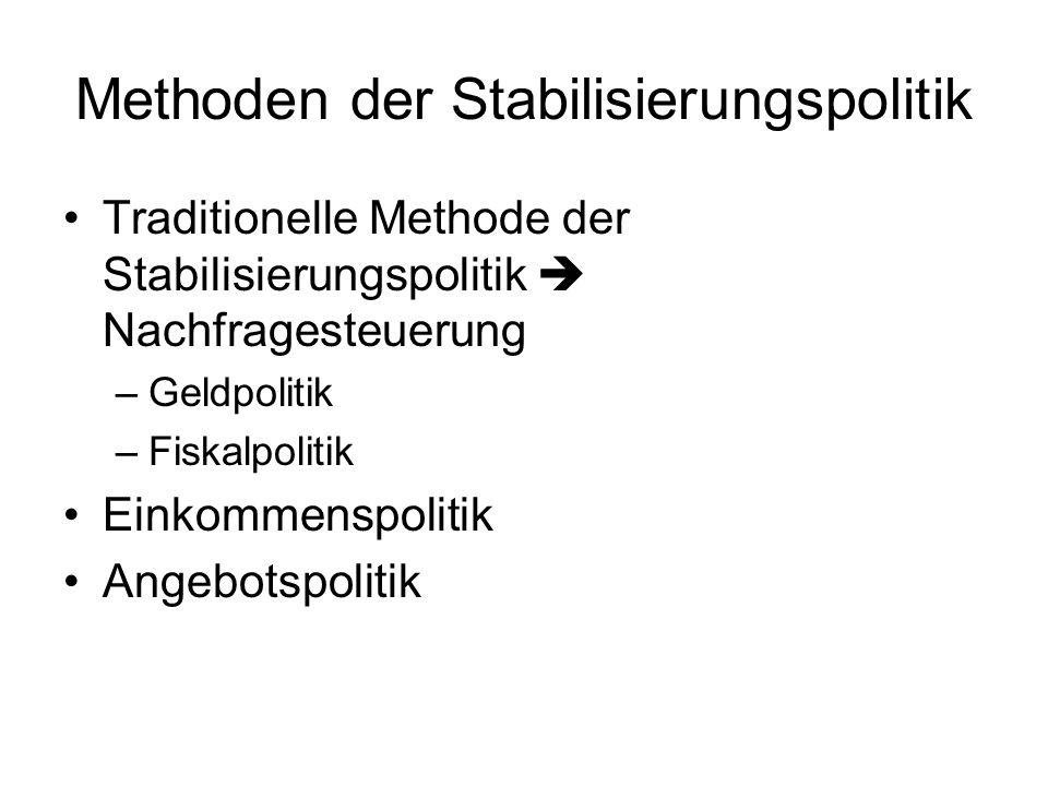 Methoden der Stabilisierungspolitik Traditionelle Methode der Stabilisierungspolitik  Nachfragesteuerung –Geldpolitik –Fiskalpolitik Einkommenspoliti