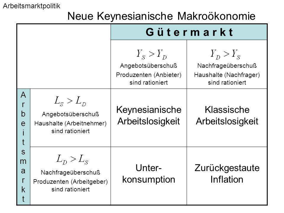 Neue Keynesianische Makroökonomie G ü t e r m a r k t Angebotsüberschuß Produzenten (Anbieter) sind rationiert Nachfrageüberschuß Haushalte (Nachfrage