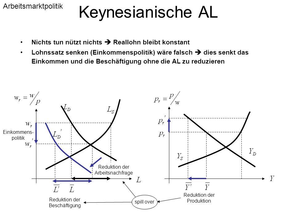 Keynesianische AL Nichts tun nützt nichts  Reallohn bleibt konstant Lohnssatz senken (Einkommenspolitik) wäre falsch  dies senkt das Einkommen und d