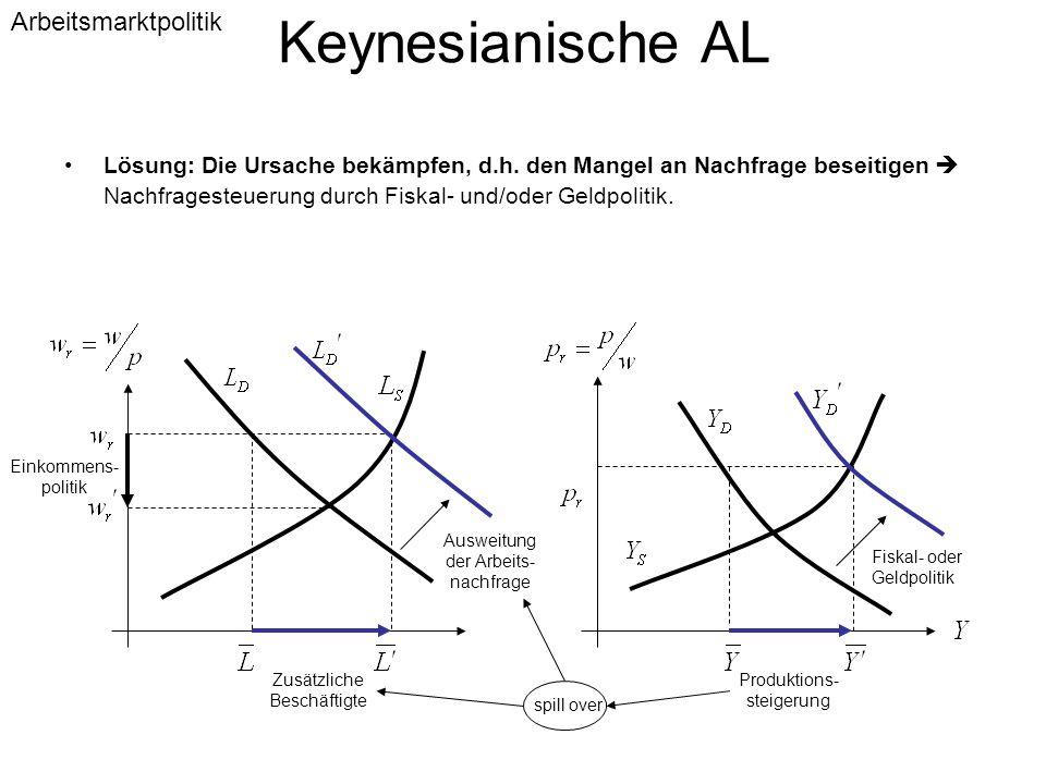 Keynesianische AL Lösung: Die Ursache bekämpfen, d.h. den Mangel an Nachfrage beseitigen  Nachfragesteuerung durch Fiskal- und/oder Geldpolitik. Eink