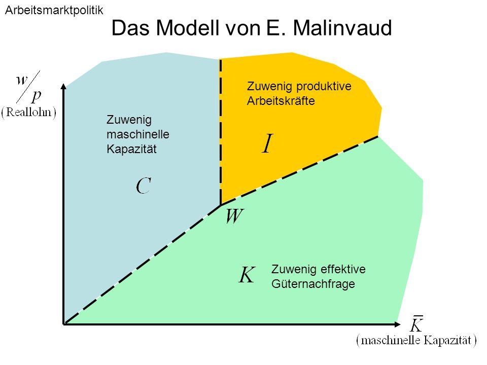 Das Modell von E. Malinvaud Zuwenig produktive Arbeitskräfte Zuwenig effektive Güternachfrage Zuwenig maschinelle Kapazität Arbeitsmarktpolitik