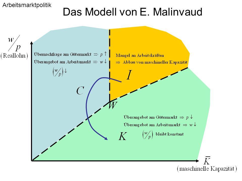 Das Modell von E. Malinvaud Arbeitsmarktpolitik