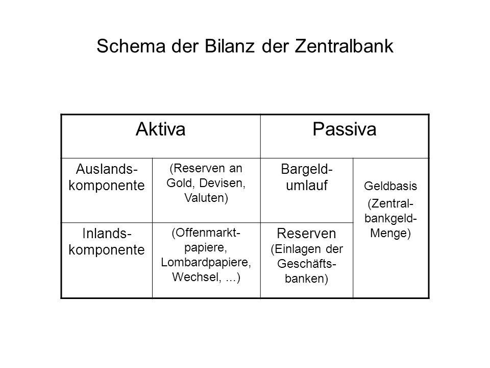 Schema der Bilanz der Zentralbank AktivaPassiva Auslands- komponente (Reserven an Gold, Devisen, Valuten) Bargeld- umlauf Geldbasis (Zentral- bankgeld