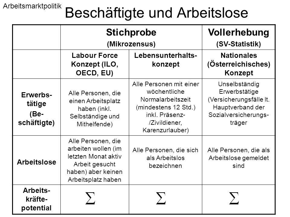 Beschäftigte und Arbeitslose Stichprobe (Mikrozensus) Vollerhebung (SV-Statistik) Labour Force Konzept (ILO, OECD, EU) Lebensunterhalts- konzept Natio