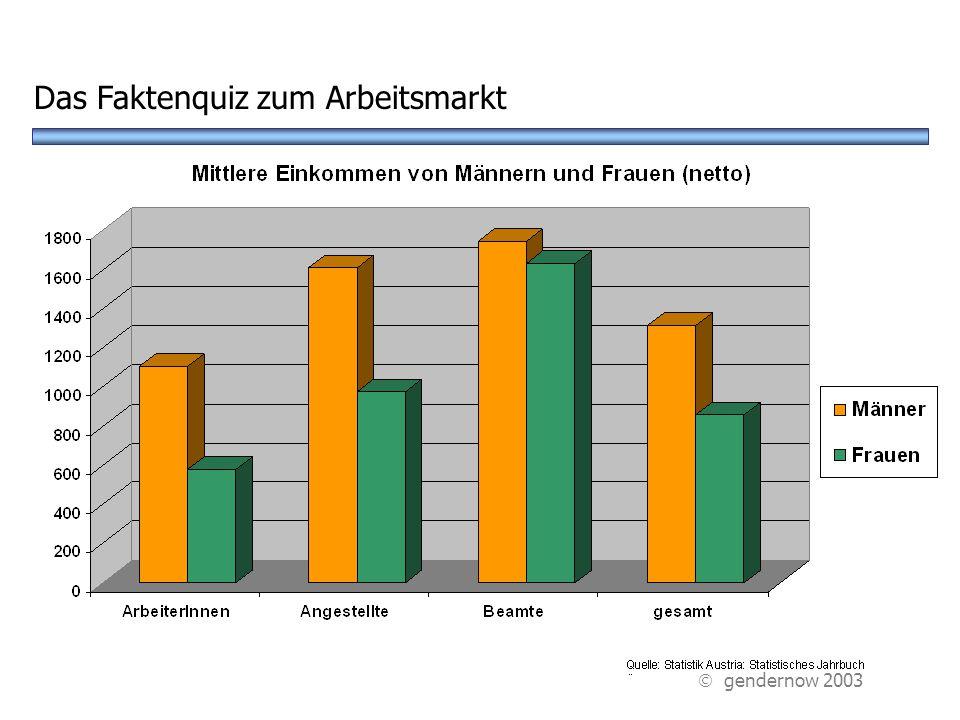 A Frauen verdienen 10% wenigerB Frauen und Männer verdienen gleich D Frauen verdienen 10% mehr Wie ist das Einkommen von Frauen und Männern.