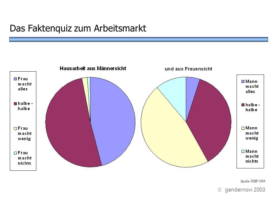 A 30% C 70%D 90% Wie viel % der Männer machen gar keine Hausarbeit.