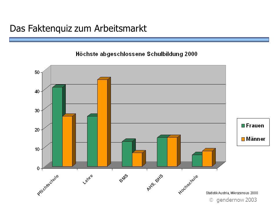 Das Faktenquiz zum Arbeitsmarkt  gendernow 2003