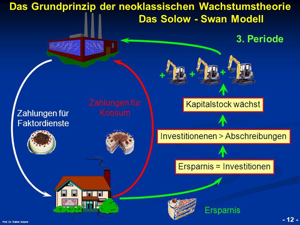 © RAINER MAURER, Pforzheim - 12 - Prof. Dr. Rainer Maurer Investitionenen > Abschreibungen + Das Grundprinzip der neoklassischen Wachstumstheorie. Das
