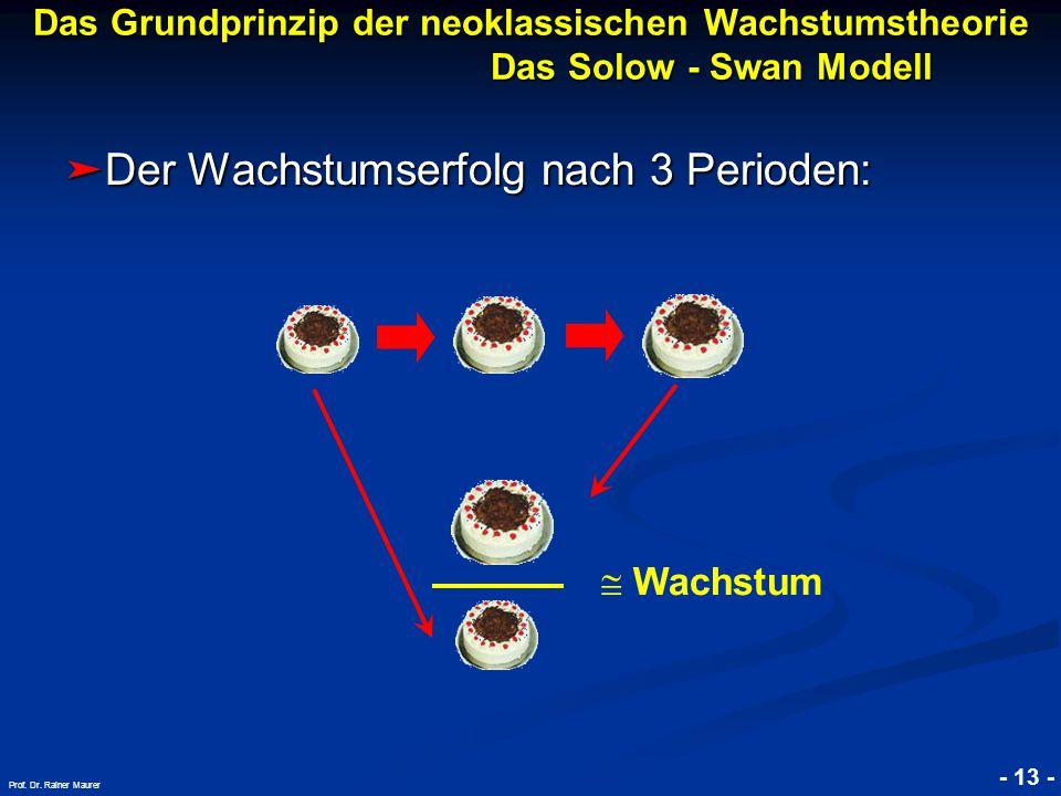 © RAINER MAURER, Pforzheim - 13 - Prof. Dr. Rainer Maurer ➤ Der Wachstumserfolg nach 3 Perioden:  Wachstum Das Grundprinzip der neoklassischen Wachst
