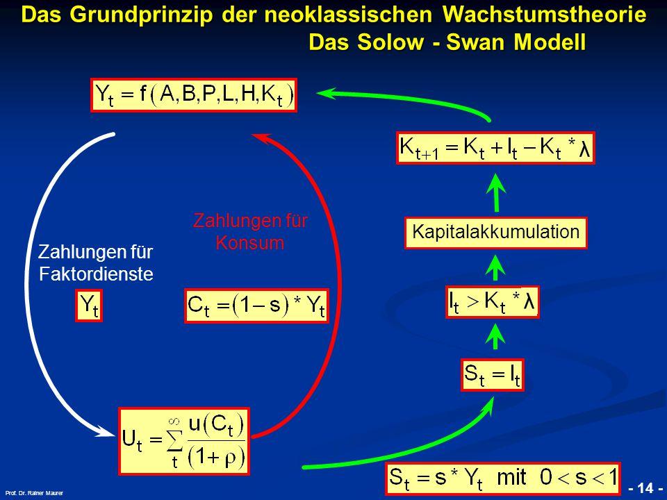 © RAINER MAURER, Pforzheim - 14 - Prof. Dr. Rainer Maurer Das Grundprinzip der neoklassischen Wachstumstheorie. Das Solow - Swan Modell Kapitalakkumul