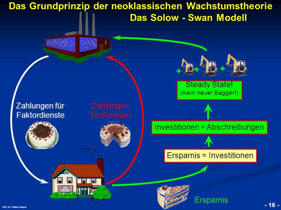 © RAINER MAURER, Pforzheim - 16 - Prof. Dr. Rainer Maurer + Das Grundprinzip der neoklassischen Wachstumstheorie. Das Solow - Swan Modell + + Zahlunge