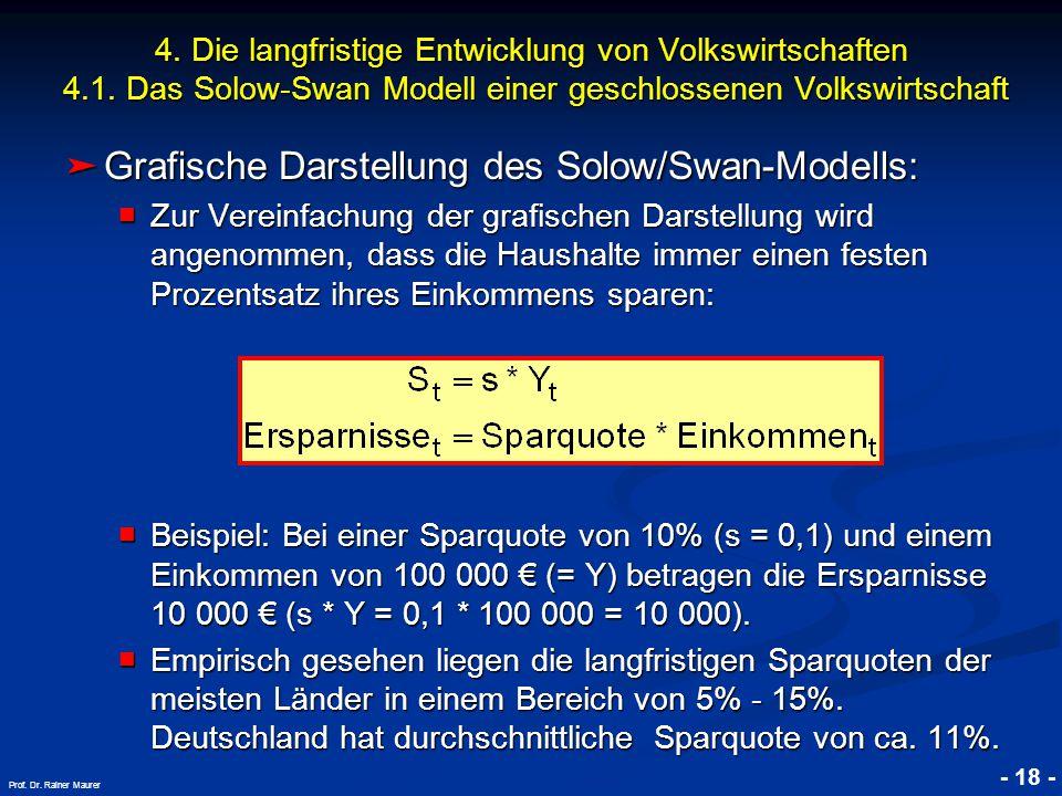 © RAINER MAURER, Pforzheim - 18 - Prof. Dr. Rainer Maurer ➤ Grafische Darstellung des Solow/Swan-Modells: ■ Zur Vereinfachung der grafischen Darstellu