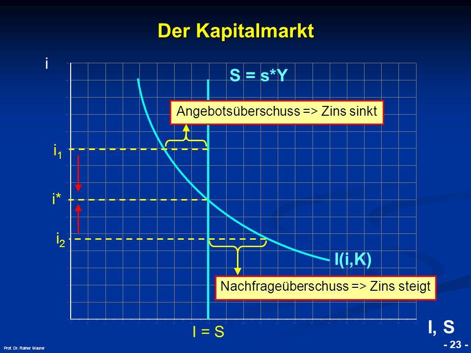 © RAINER MAURER, Pforzheim - 23 - Prof. Dr. Rainer Maurer i* I = S Der Kapitalmarkt i I(i,K) I, S S = s*Y Angebotsüberschuss => Zins sinkt i1i1 i2i2 N
