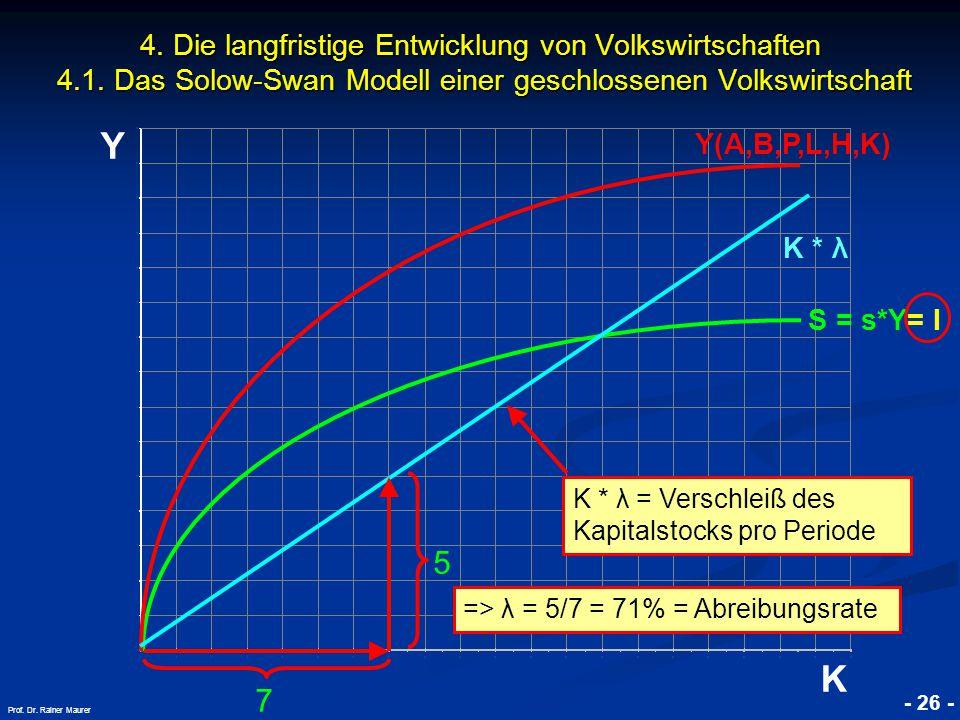 © RAINER MAURER, Pforzheim - 26 - Prof. Dr. Rainer Maurer Y K 4. Die langfristige Entwicklung von Volkswirtschaften 4.1. Das Solow-Swan Modell einer g